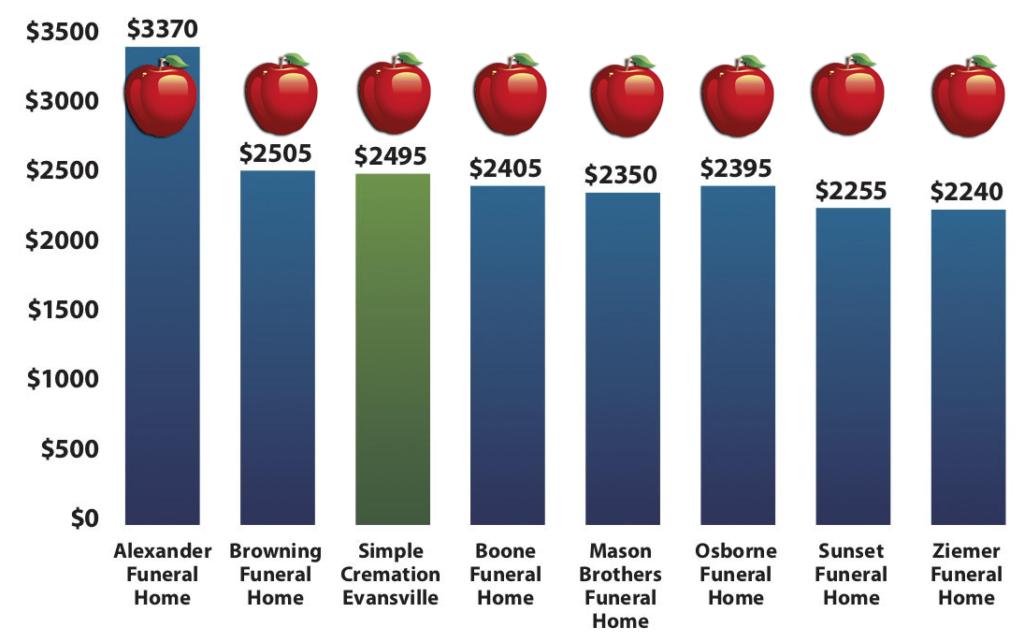 Graceland Cemetery True Cremation Prices